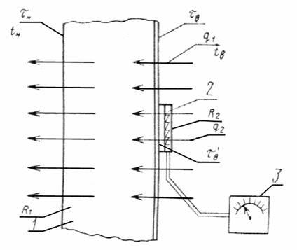 ГОСТ 25380-82 ЗДАНИЯ И СООРУЖЕНИЯ Метод измерения плотности тепловых потоков, проходящих через ограждающие конструкции.