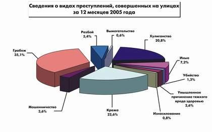 Как видно из диаграммы, самыми распространенными преступлениями являются кражи и грабежи.