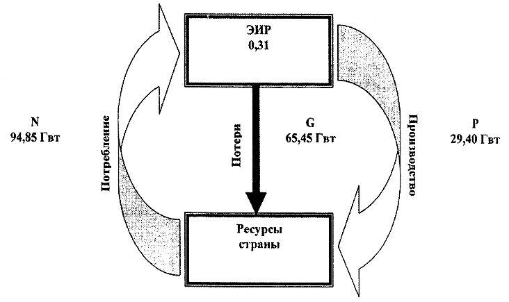 Схема расчета показателя