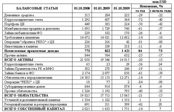 условия кредитования в народном банке казахстана как положить деньги на телефон через 900 на свой номер при нулевом балансе