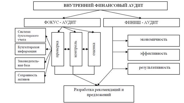 анализ) (схема 1.)