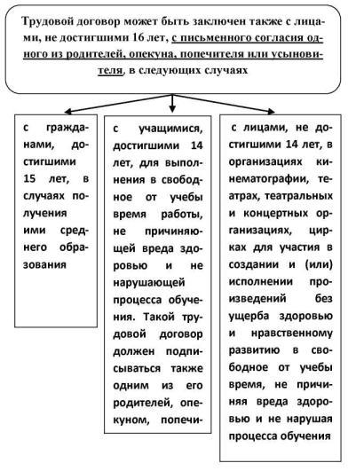 ст. 28. фамилию, имя, отчество (если указано в документе, удостоверяющем личность) работодателя - физического лица...