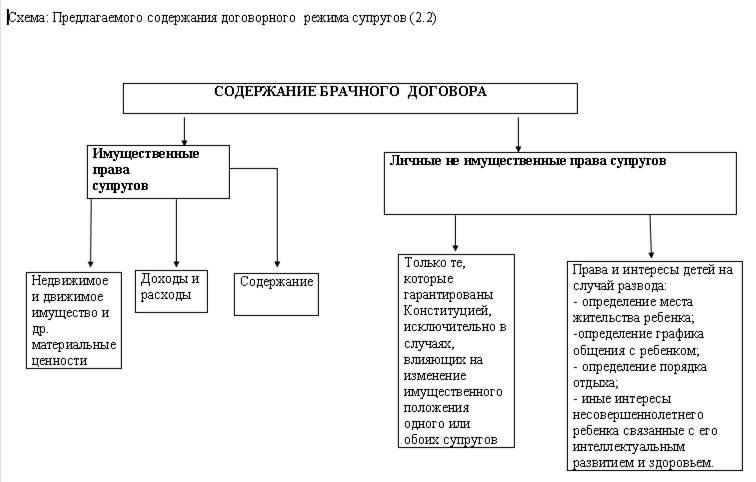 Схема: Брачный договор