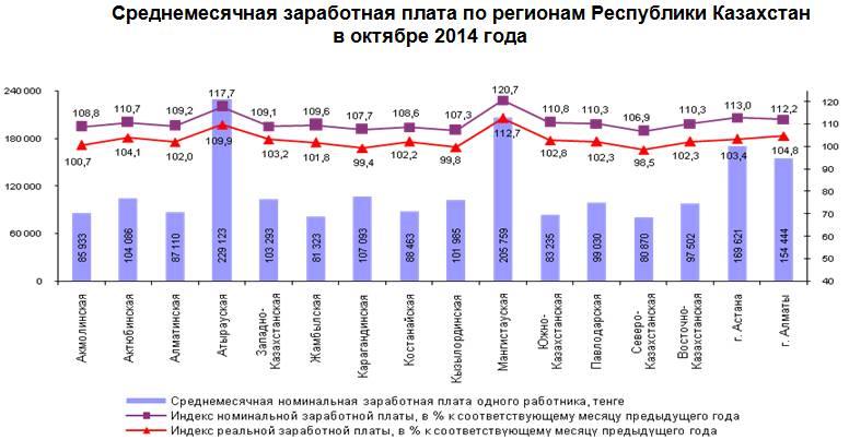 Минтрудом россии со всеми регионами россии (за исключением республики крым и г севастополя)