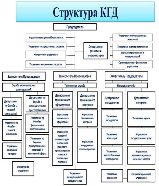 Республики Казахстан.