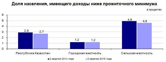 прожиточный минимум на 2015 год по республике бурятия термобелья