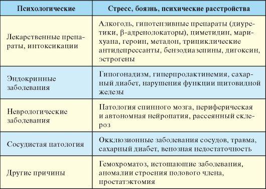 seksualnie-narusheniya-razlichnoy-etiologii-u-muzhchin