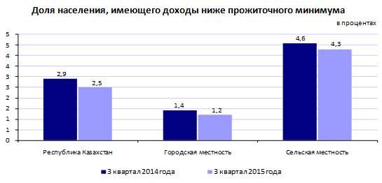 того, прожиточный минимум на 2015 год по республике бурятия правильно выбрать