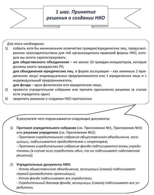 регистрация ассоциации пошаговая инструкция