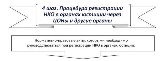 закон о некоммерческих организаций в казахстане