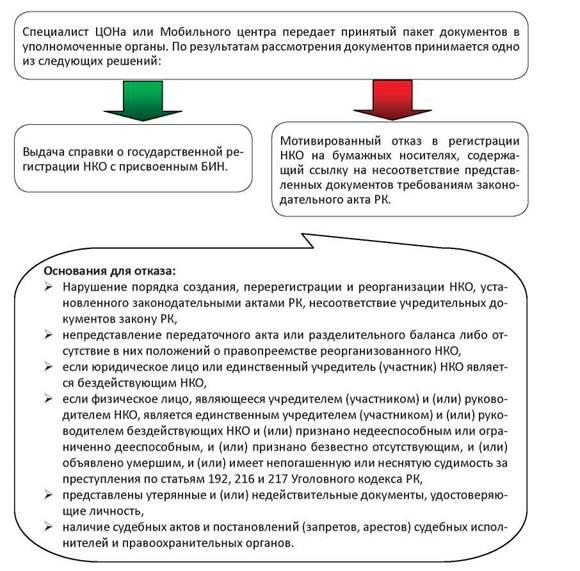 Порядок регистрации ооо в соответствии с законом куда подавать документы для регистрации ип в ленинградской области