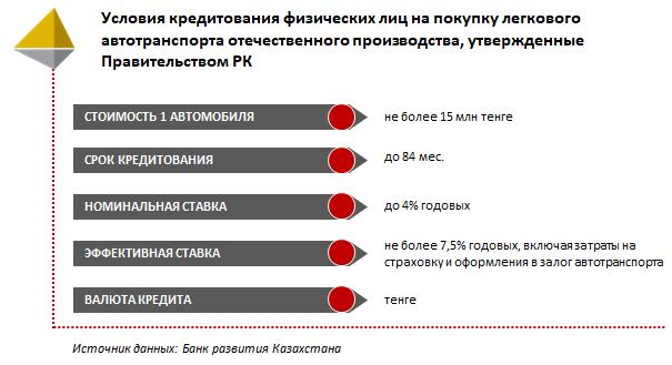 Евразийский банк погасить кредит