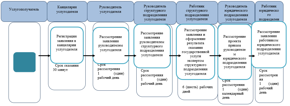 http://zan.gov.kz/api/documents/docimages/I129231_1/2038.png