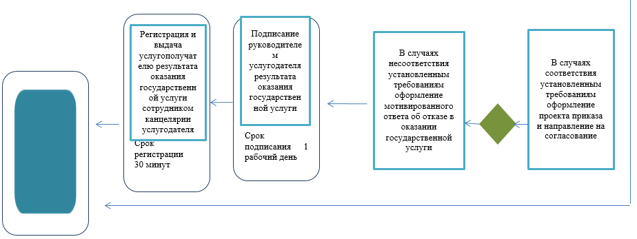 http://zan.gov.kz/api/documents/docimages/I129231_1/2242.png